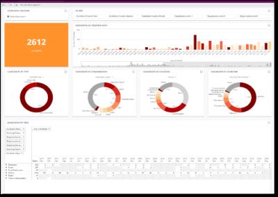 Qlik HR KPI-Dashboards