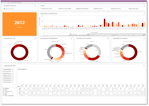 Qlik HR KPI-Dashboards